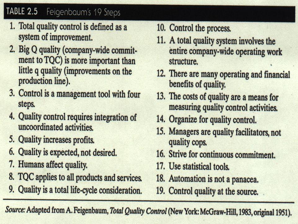 The 19 Steps of TQC Table 2.5 Feigenbaum's 19 Steps
