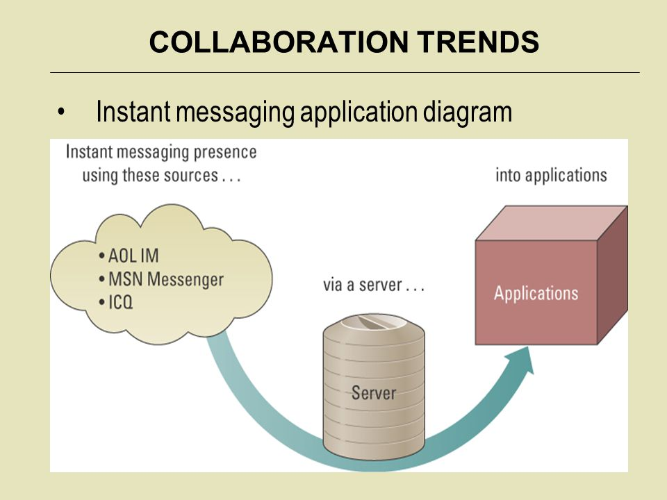 COLLABORATION TRENDS Instant messaging application diagram