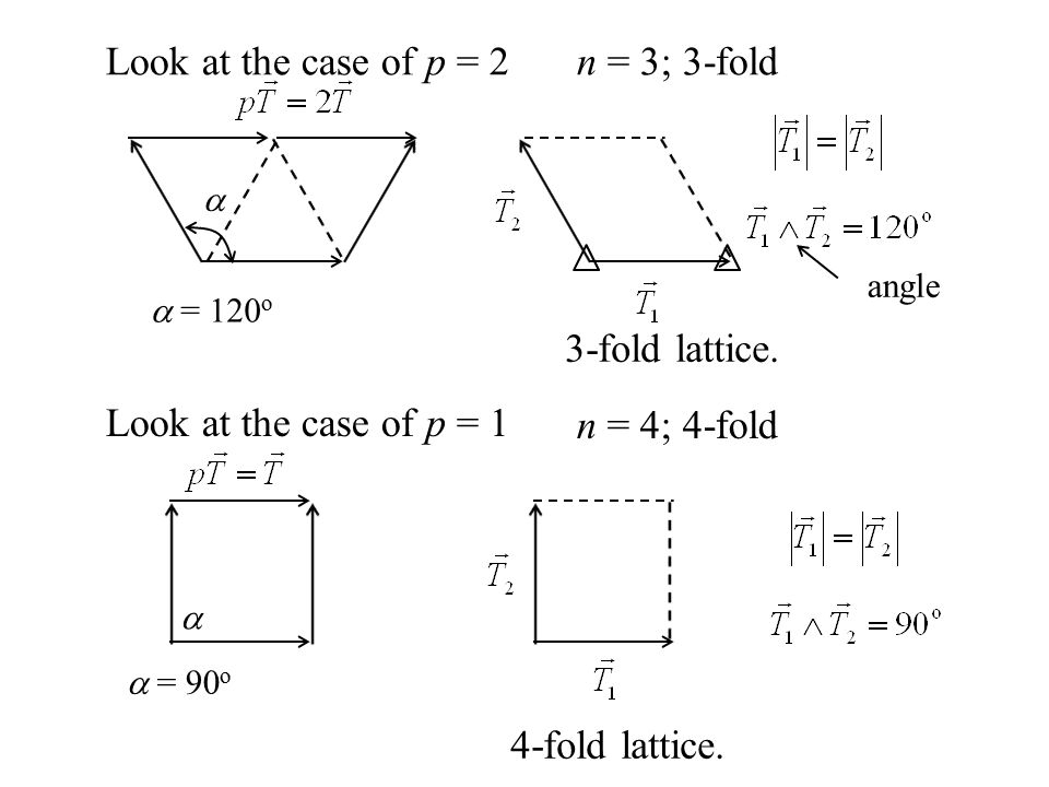 Look at the case of p = 2 n = 3; 3-fold 3-fold lattice.
