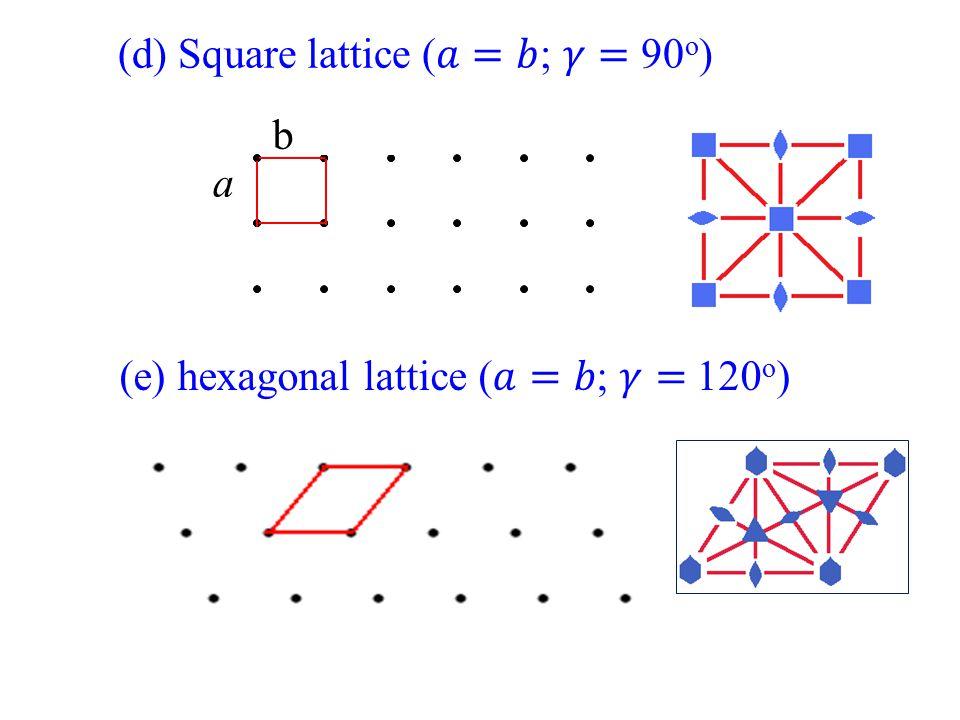 (d) Square lattice (𝑎=𝑏; 𝛾= 90o)