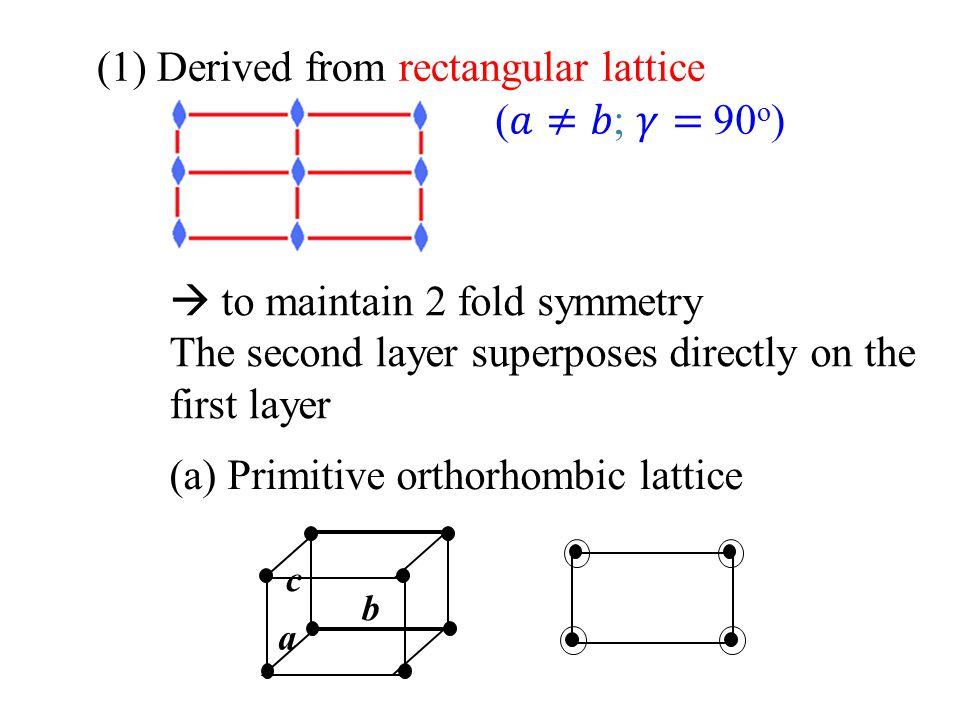 (1) Derived from rectangular lattice (𝑎≠𝑏; 𝛾= 90o)
