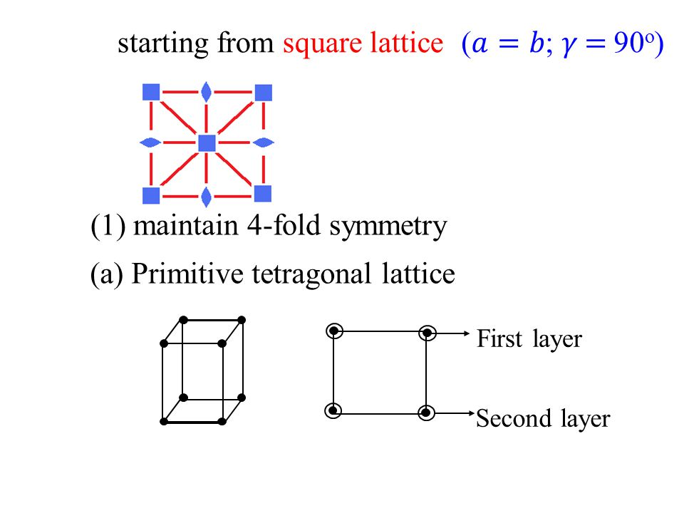 starting from square lattice (𝑎=𝑏; 𝛾 = 90o)