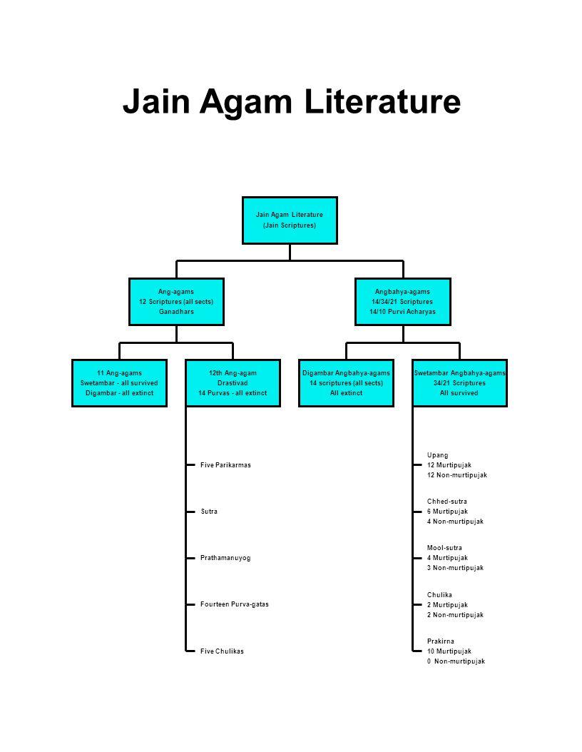 Jain Agam Literature Jain Agam Literature (Jain Scriptures) Ang-agams