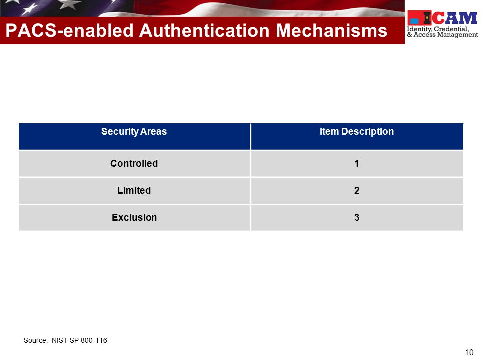 PACS-enabled Authentication Mechanisms
