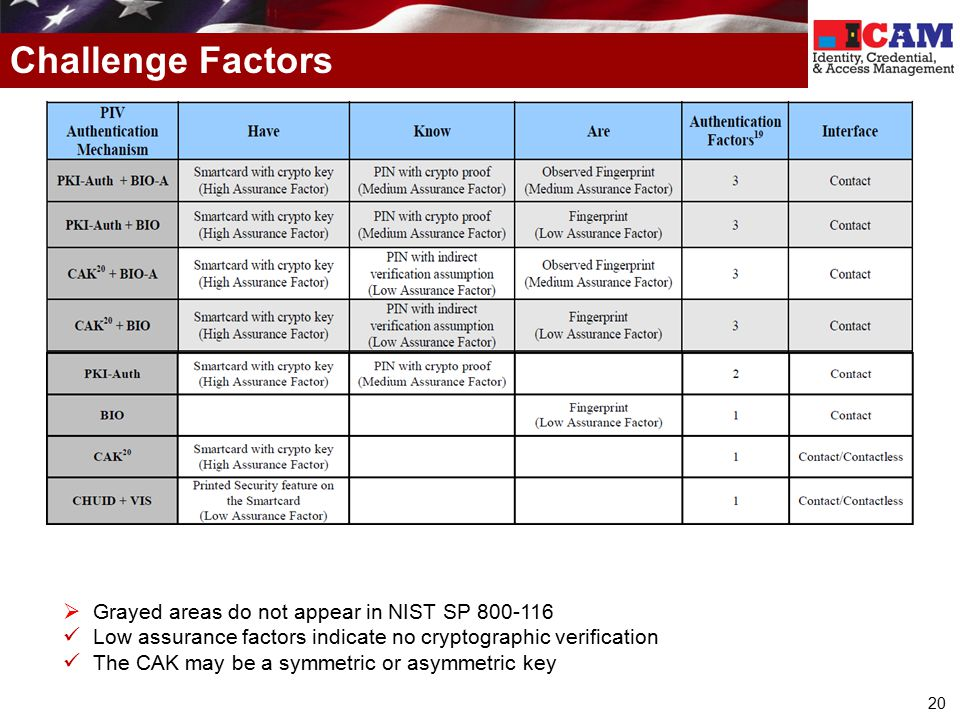 Challenge Factors Grayed areas do not appear in NIST SP 800-116