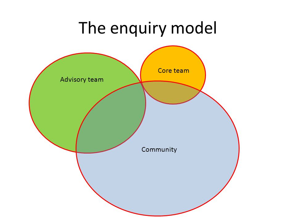 The enquiry model Core team Advisory team Community