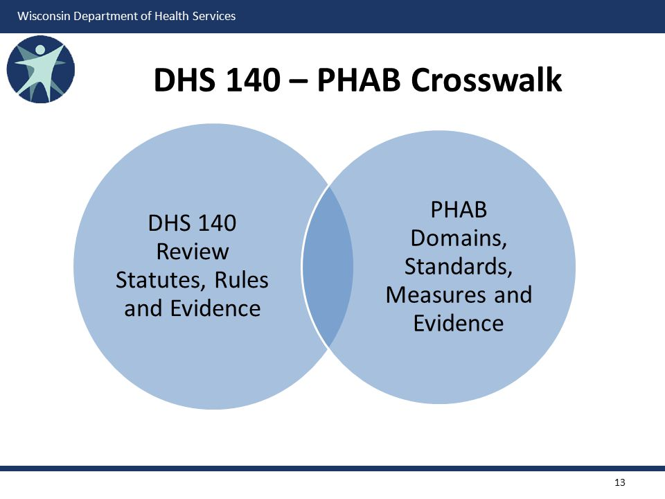 DHS 140 – PHAB Crosswalk DHS 140 Review Statutes, Rules and Evidence.