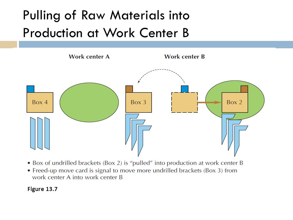 Pulling of Raw Materials into Production at Work Center B