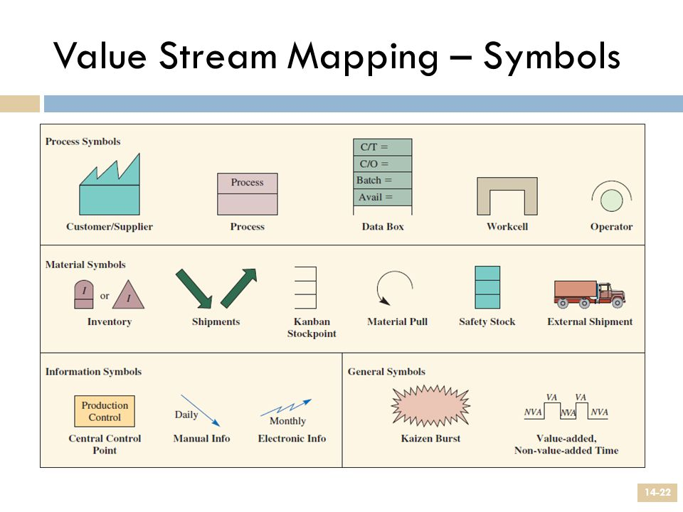 Value Stream Mapping – Symbols