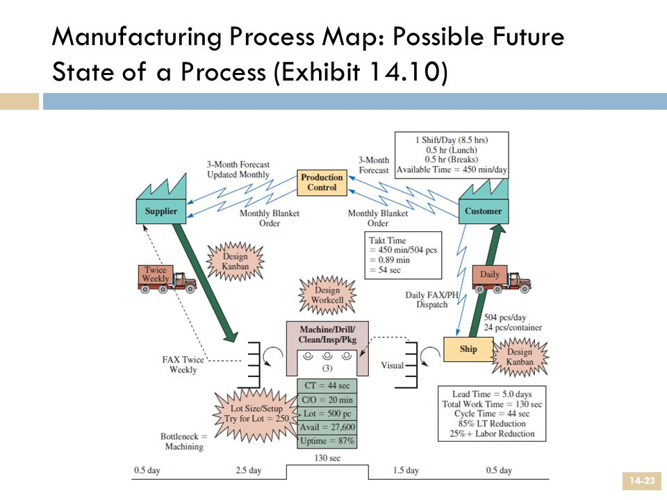 Manufacturing Process Map: Possible Future State of a Process (Exhibit 14.10)