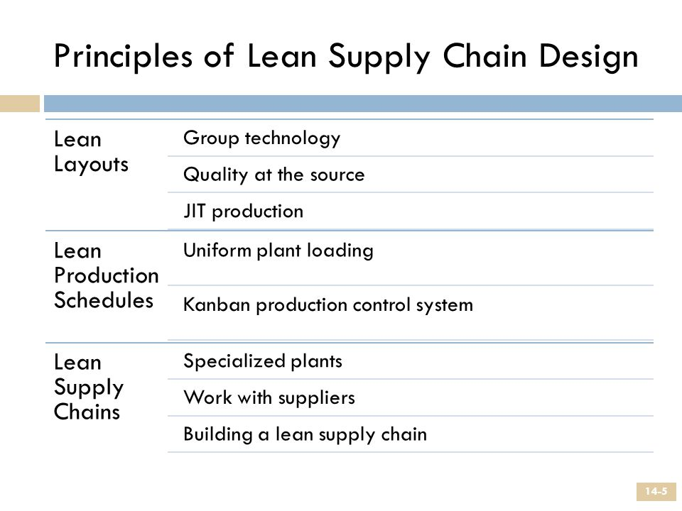 Principles of Lean Supply Chain Design