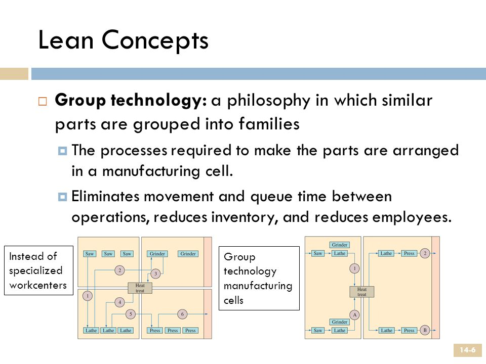 Lean Concepts Group technology: a philosophy in which similar parts are grouped into families.