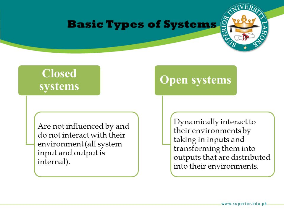 Basic Types of Systems Closed systems. Are not influenced by and do not interact with their environment (all system input and output is internal).