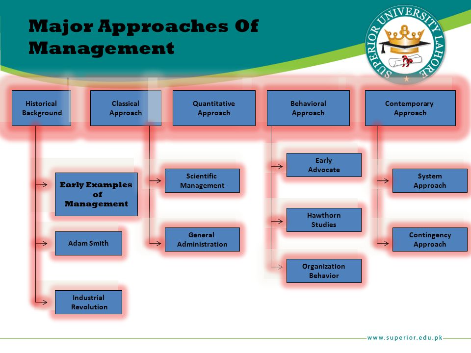 Major Approaches Of Management