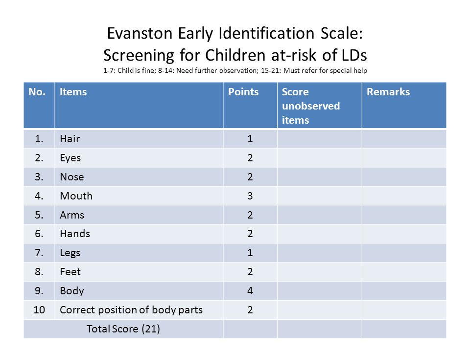 Evanston Early Identification Scale: Screening for Children at-risk of LDs 1-7: Child is fine; 8-14: Need further observation; 15-21: Must refer for special help