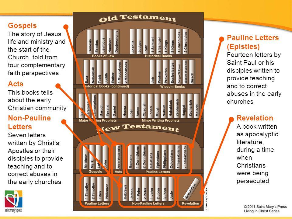 Gospels Pauline Letters (Epistles) Acts Non-Pauline Letters Revelation