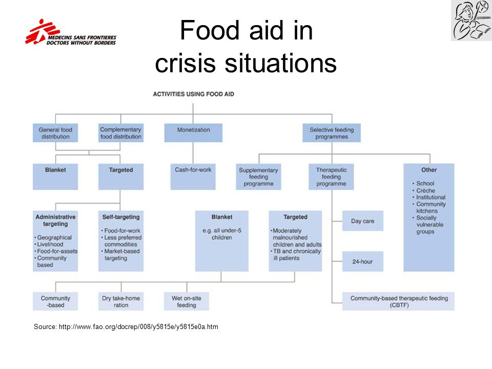 Food aid in crisis situations