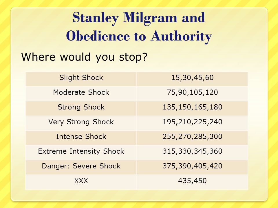 Stanley Milgram and Obedience to Authority
