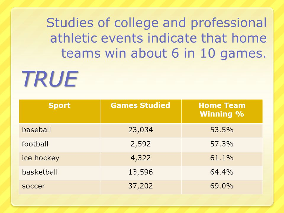 Studies of college and professional athletic events indicate that home teams win about 6 in 10 games.