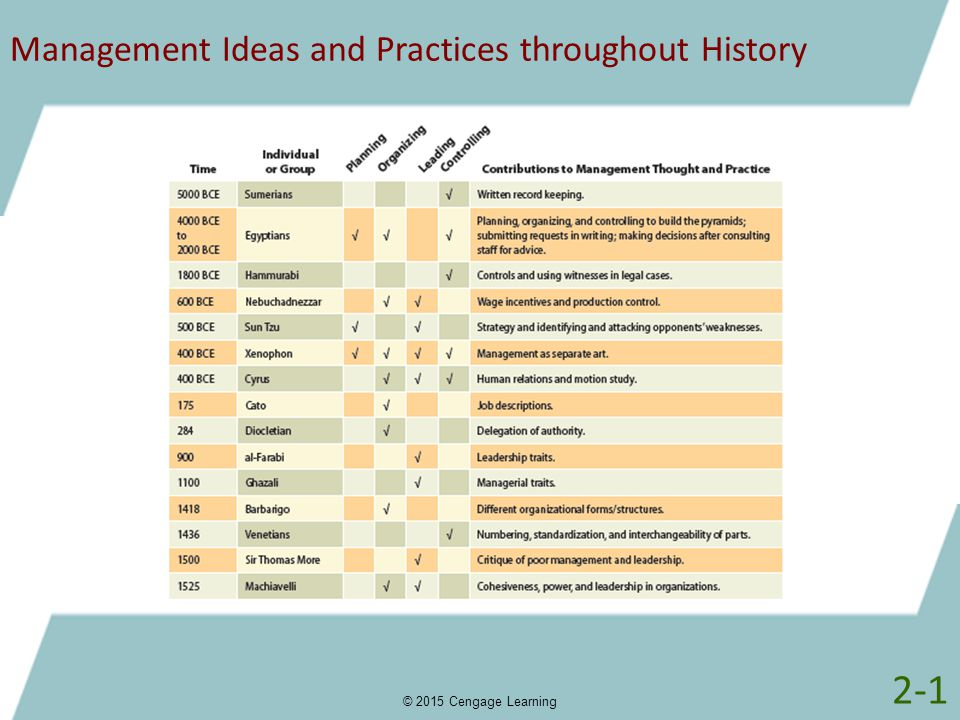 Management Ideas and Practices throughout History