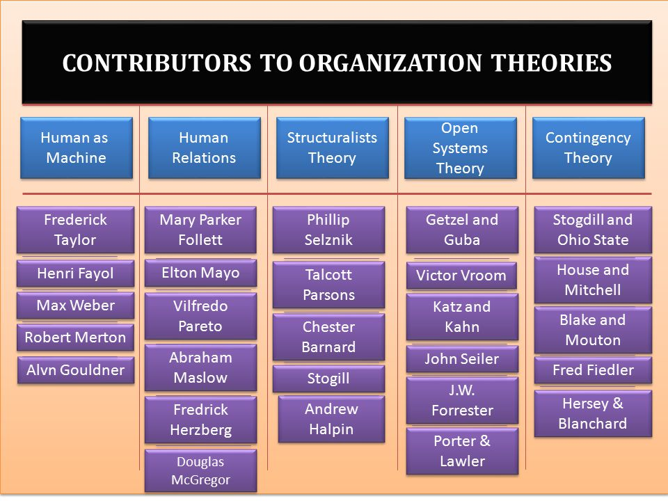 CONTRIBUTORS TO ORGANIZATION THEORIES