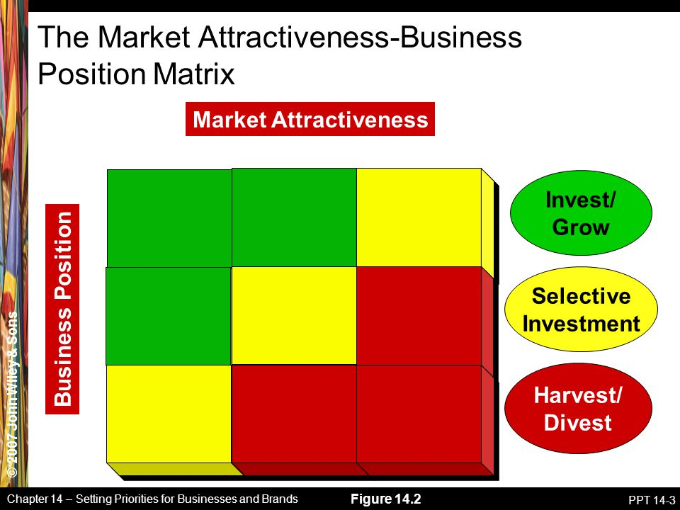 The Market Attractiveness-Business Position Matrix