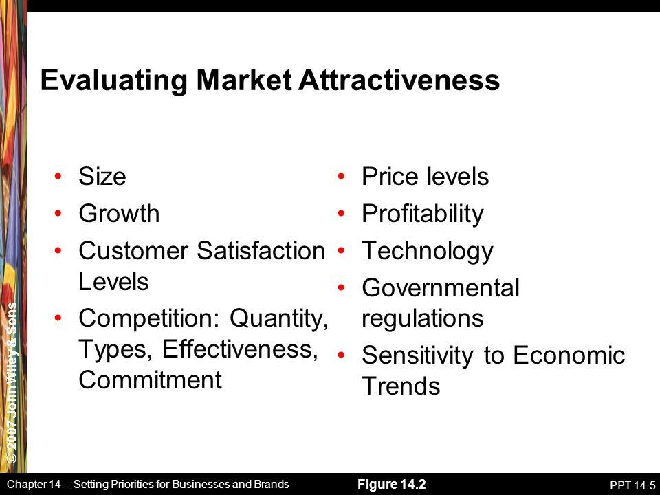Evaluating Market Attractiveness