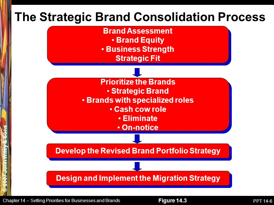 The Strategic Brand Consolidation Process