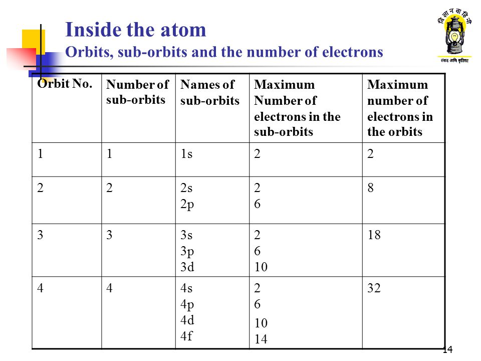 Inside the atom Orbits, sub-orbits and the number of electrons