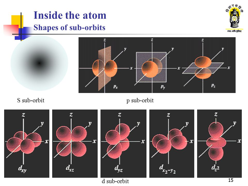 Inside the atom Shapes of sub-orbits