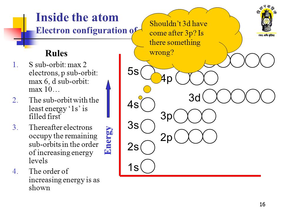 Inside the atom Electron configuration of elements