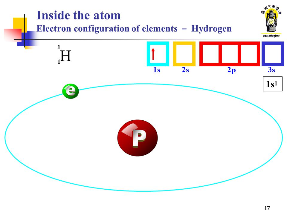 Inside the atom Electron configuration of elements - Hydrogen