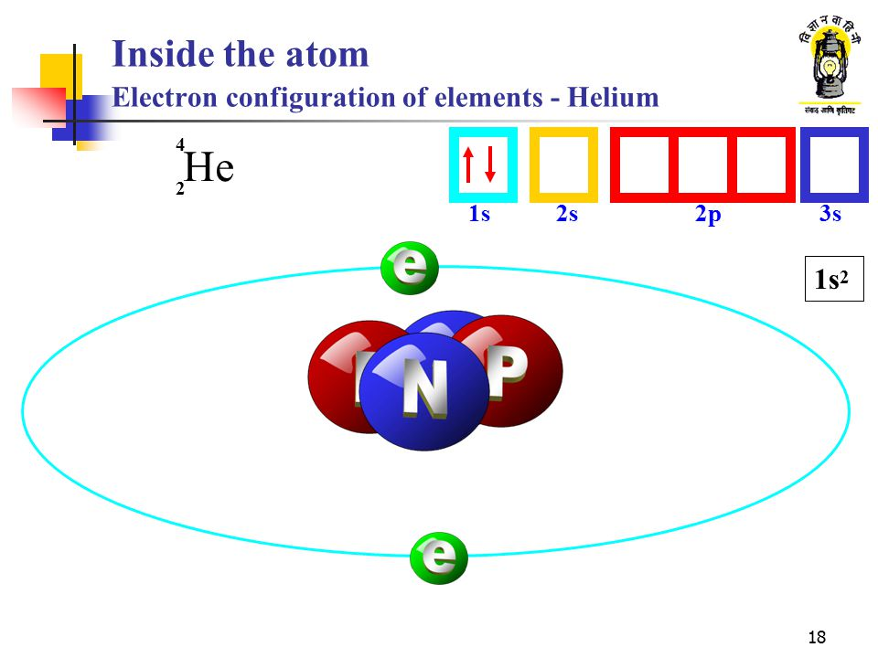 Inside the atom Electron configuration of elements - Helium