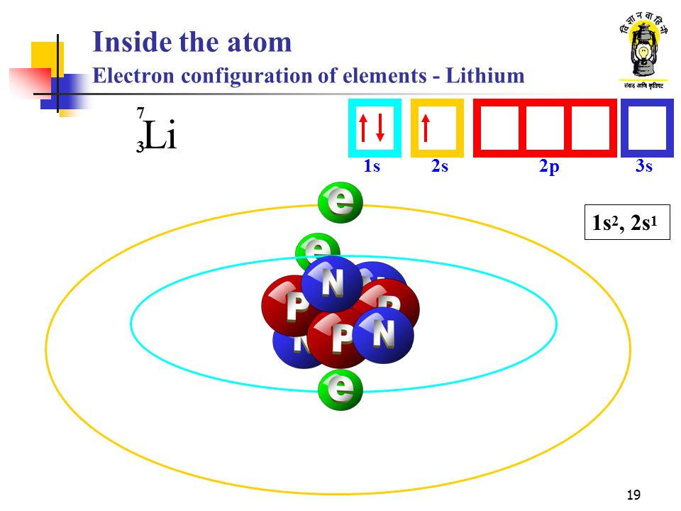 Inside the atom Electron configuration of elements - Lithium