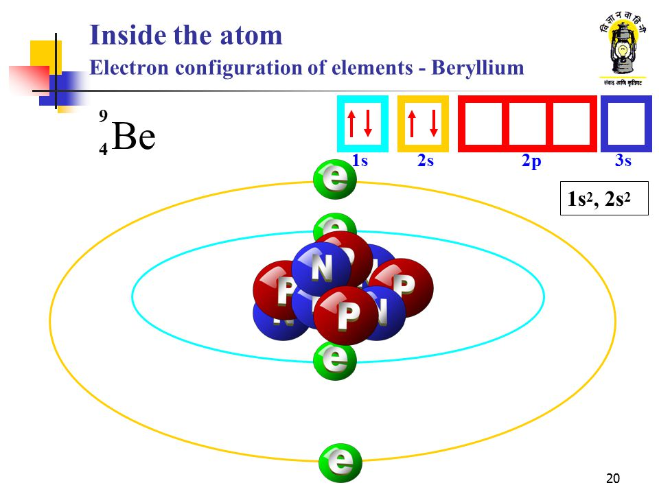 Inside the atom Electron configuration of elements - Beryllium