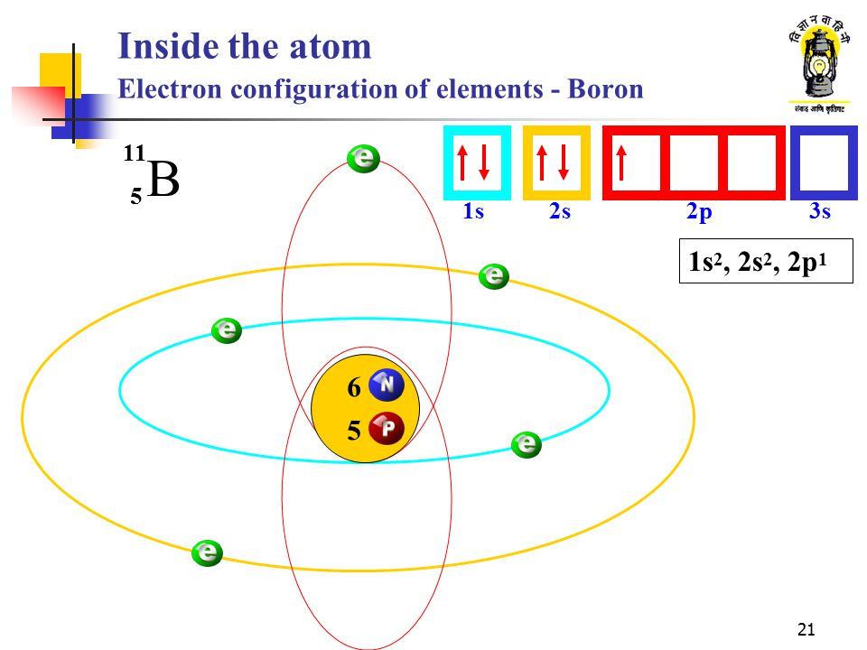 Inside the atom Electron configuration of elements - Boron