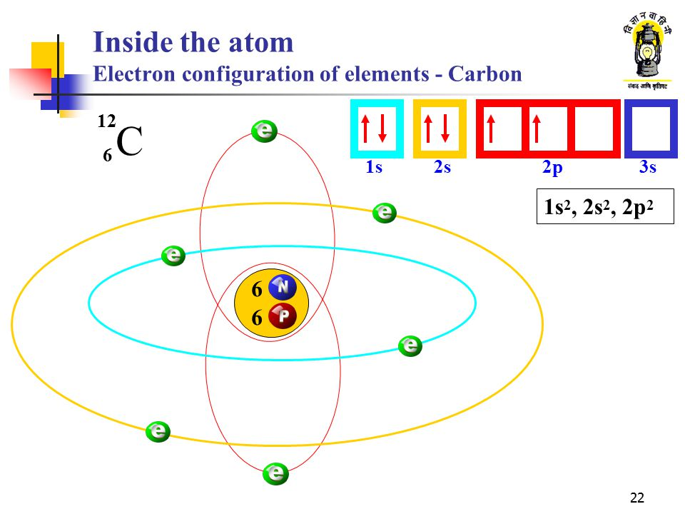 Inside the atom Electron configuration of elements - Carbon