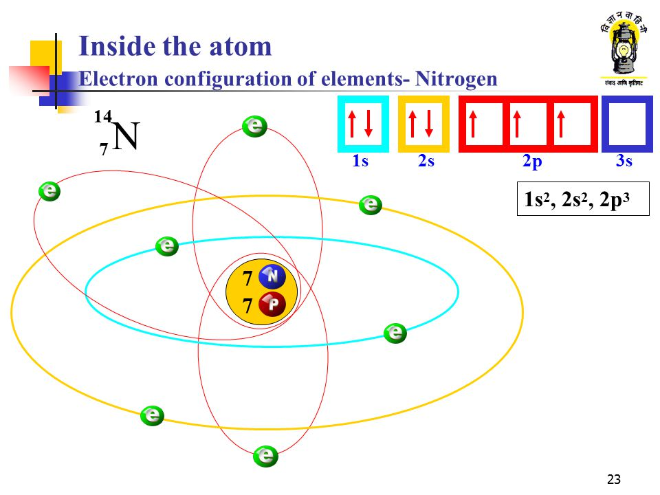 Inside the atom Electron configuration of elements- Nitrogen