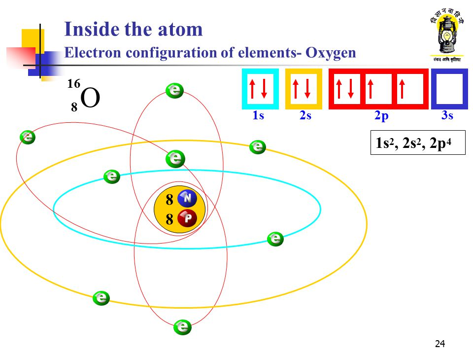 Inside the atom Electron configuration of elements- Oxygen