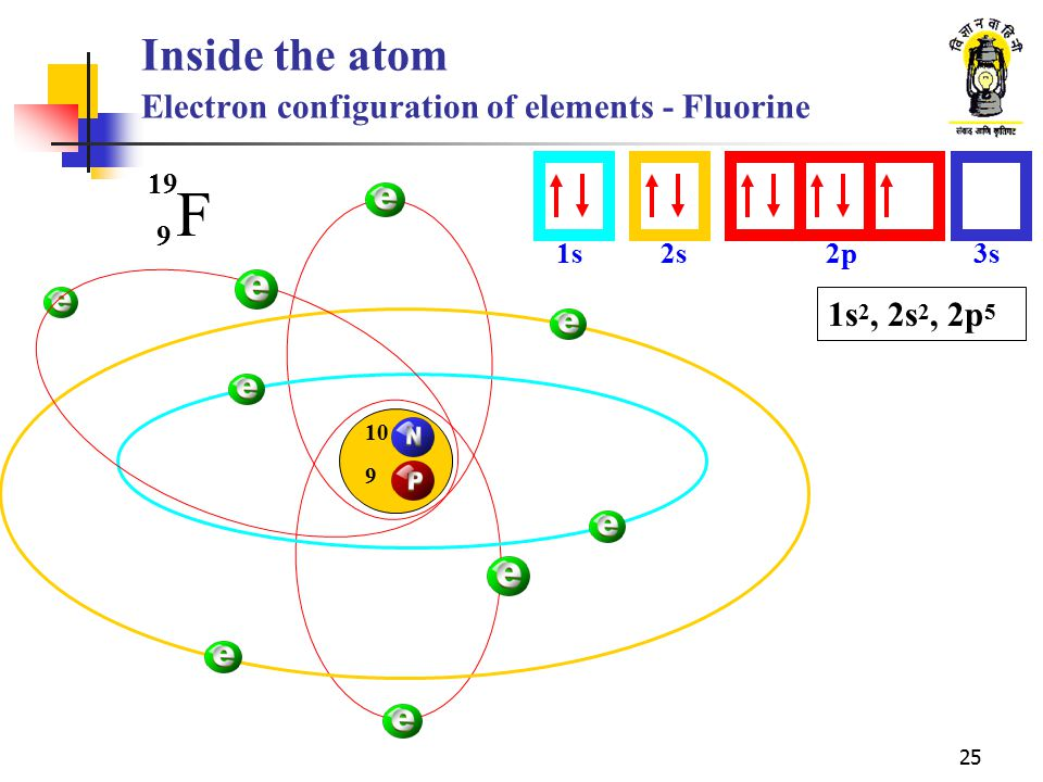 Inside the atom Electron configuration of elements - Fluorine