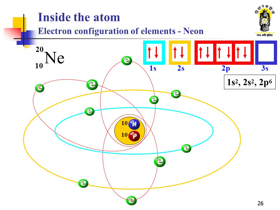Inside the atom Electron configuration of elements - Neon