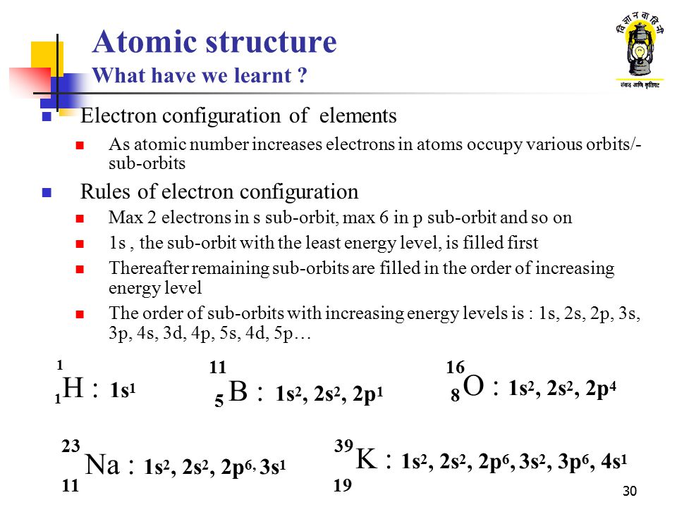 Atomic structure What have we learnt