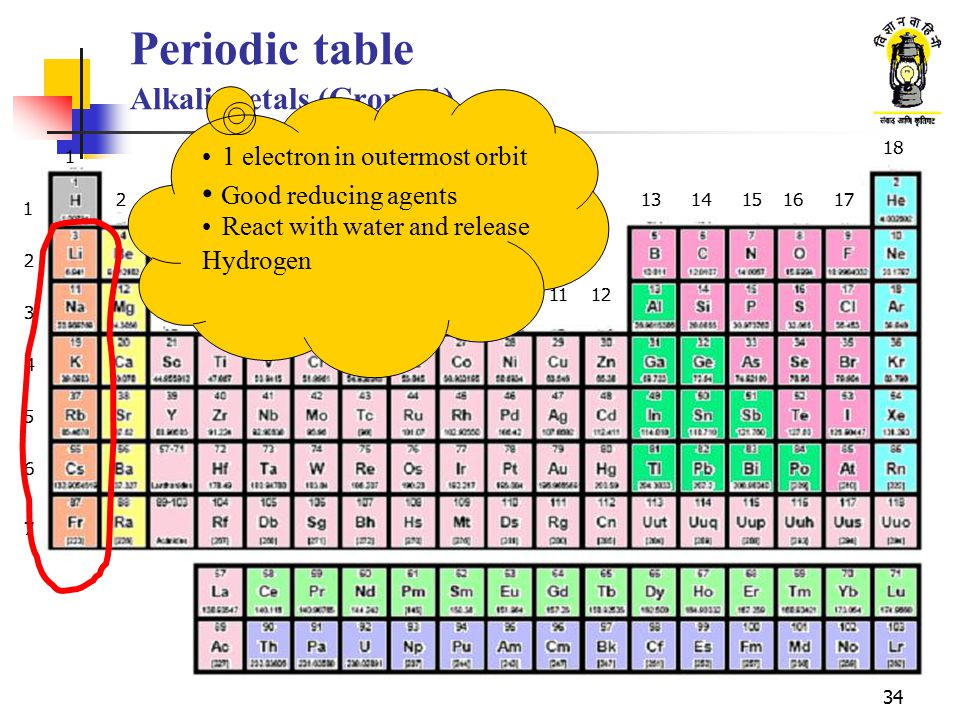 Periodic table Alkali metals (Group 1)