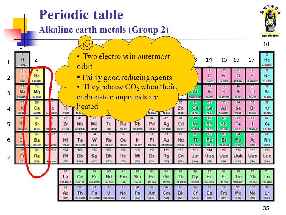 Periodic table Alkaline earth metals (Group 2)