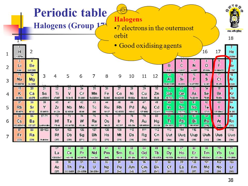 Periodic table Halogens (Group 17)