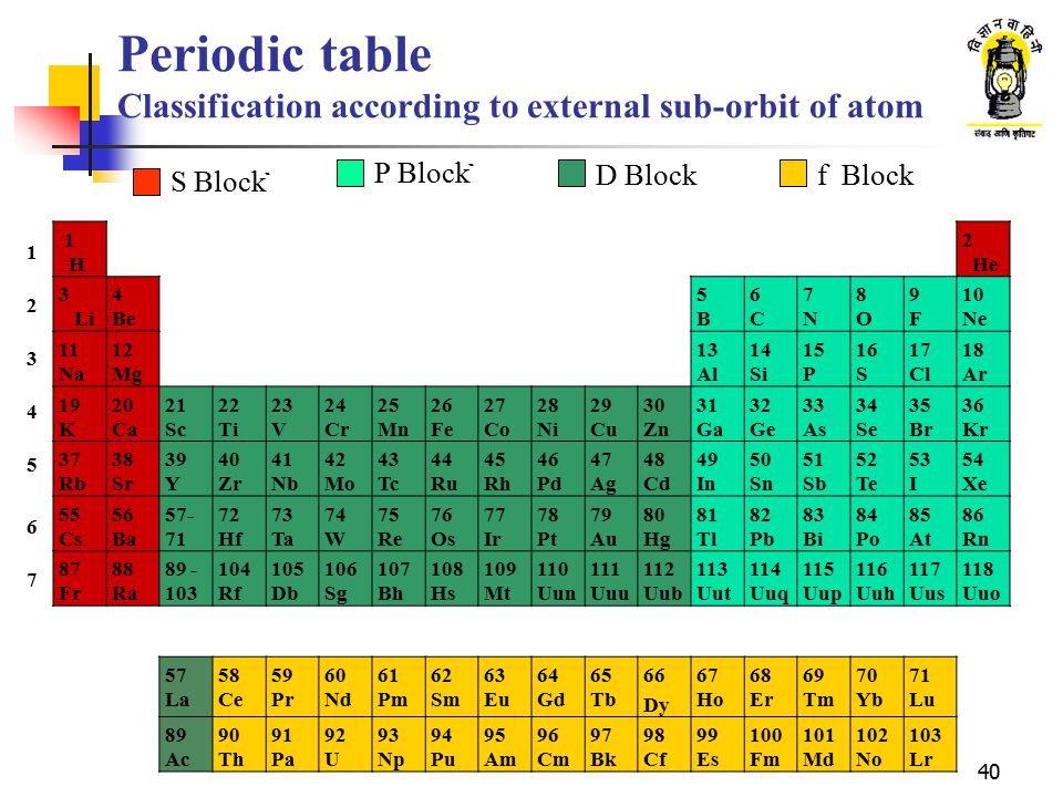 Periodic table Classification according to external sub-orbit of atom
