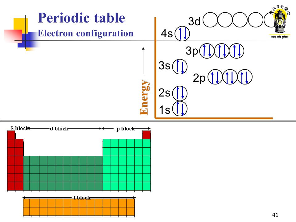 Atomic structure and periodic table ppt video online - Periodic table electron configuration ...