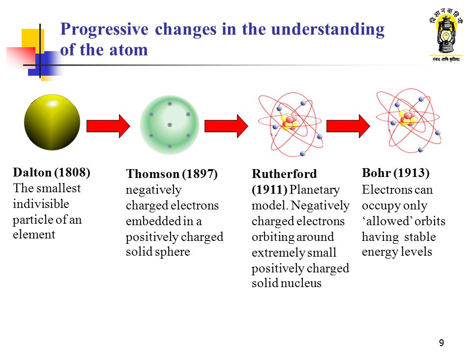 Progressive changes in the understanding of the atom