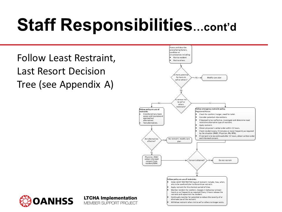 Staff Responsibilities…cont'd