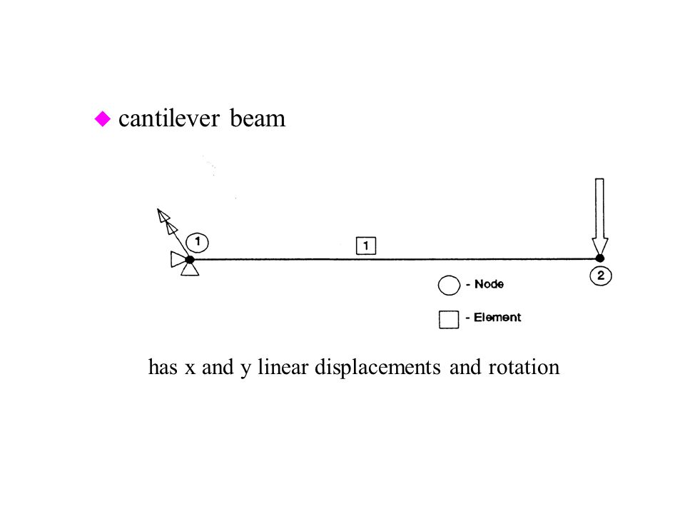 cantilever beam has x and y linear displacements and rotation of node 1 fixed